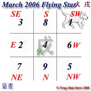 March 2006 Flying Stars